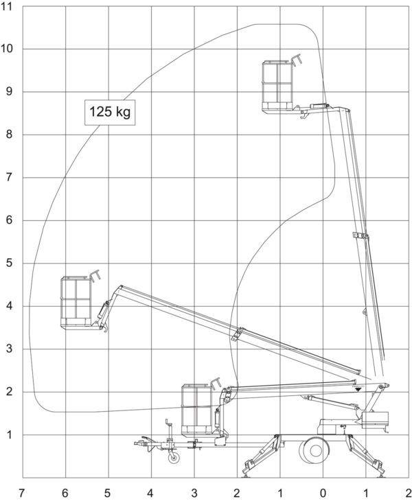 Løftediagram 10,5 m omme-lift